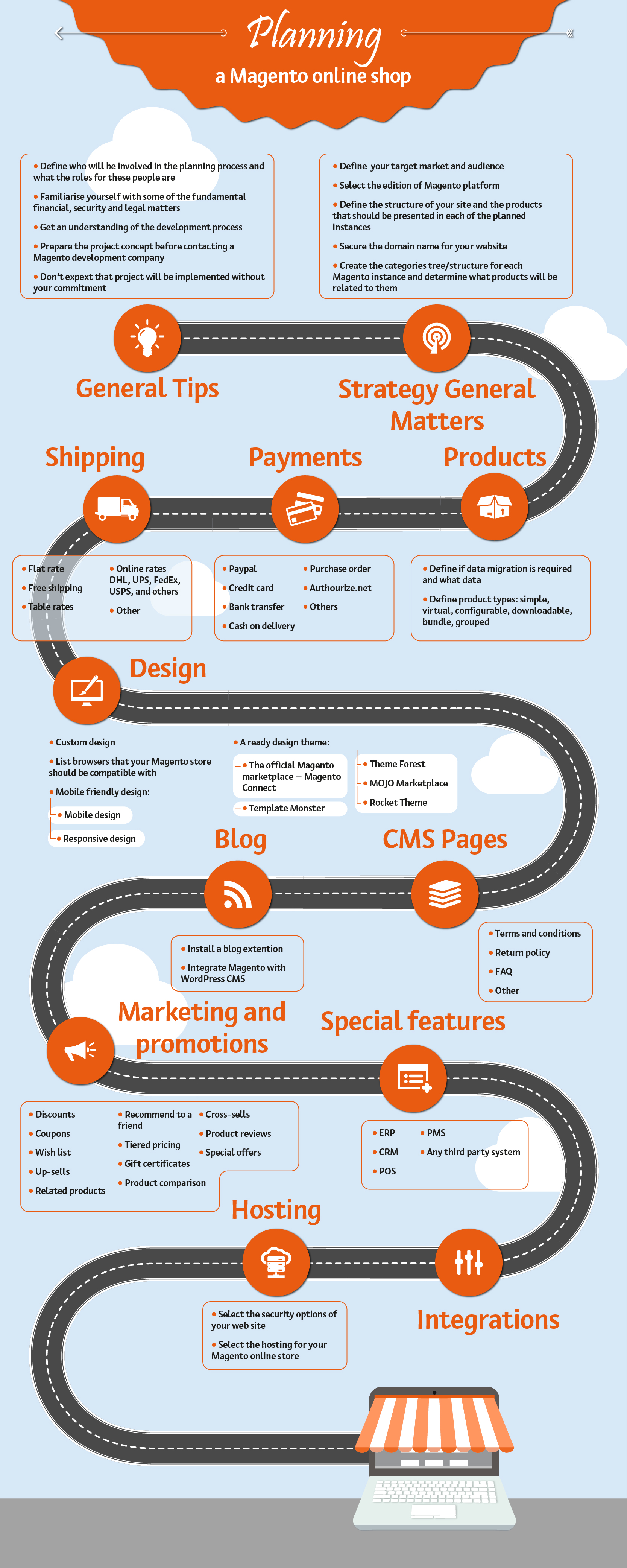 Infographic Magento Online Store Planning