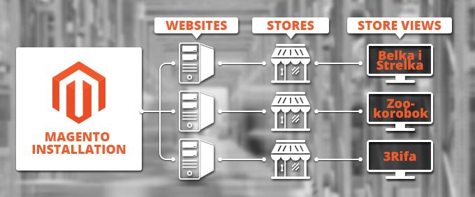 Magento multi-site feature