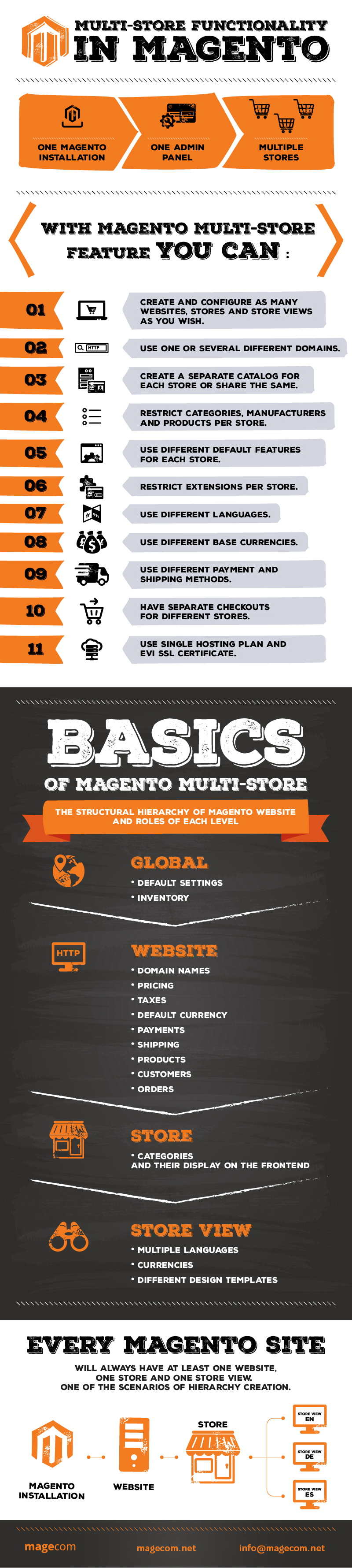 Multi-store functionality in Magento