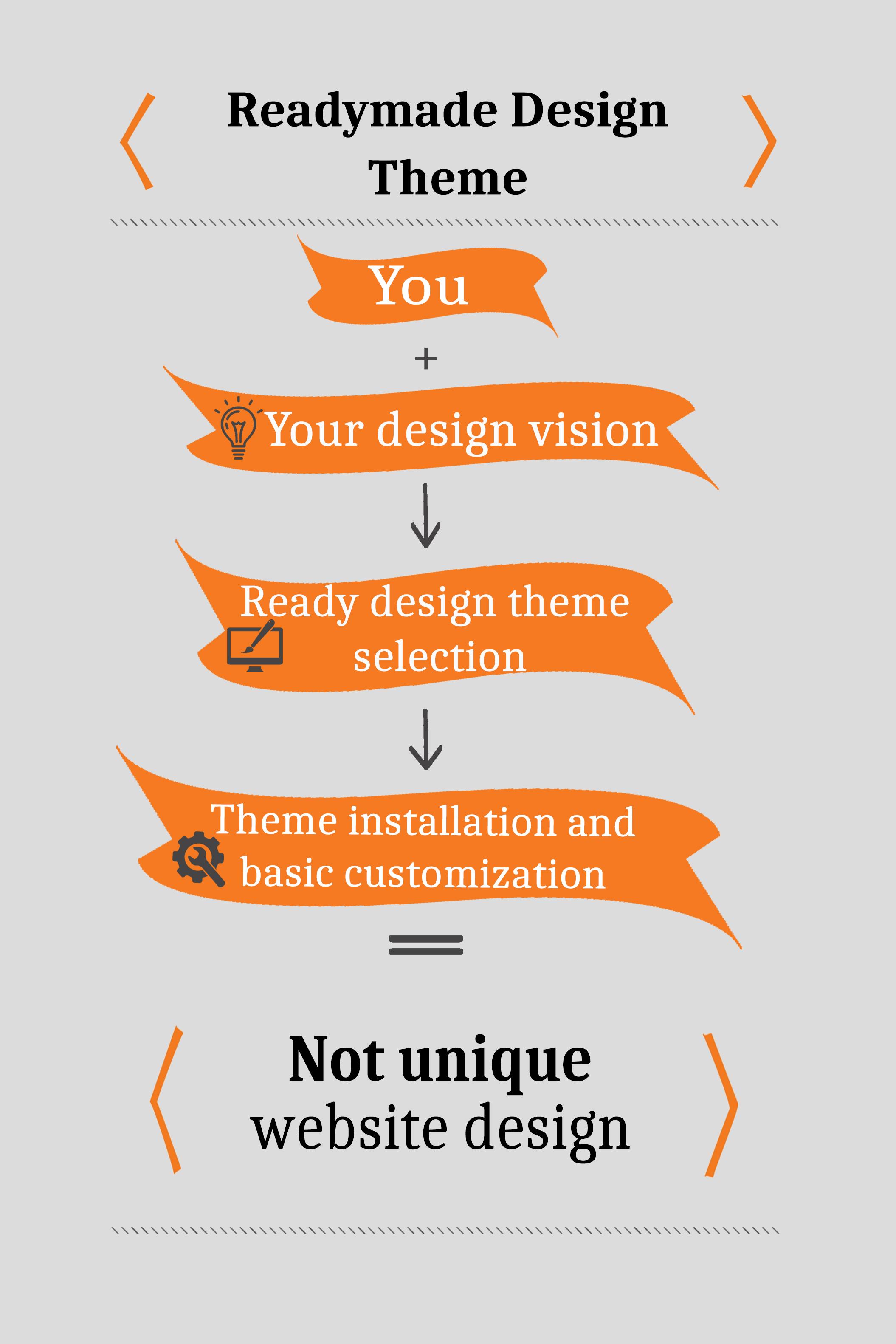 Readymade design theme