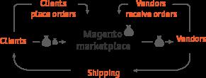 muliseller_marketplace