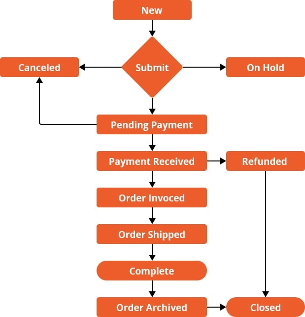 Order Management in Magento 2