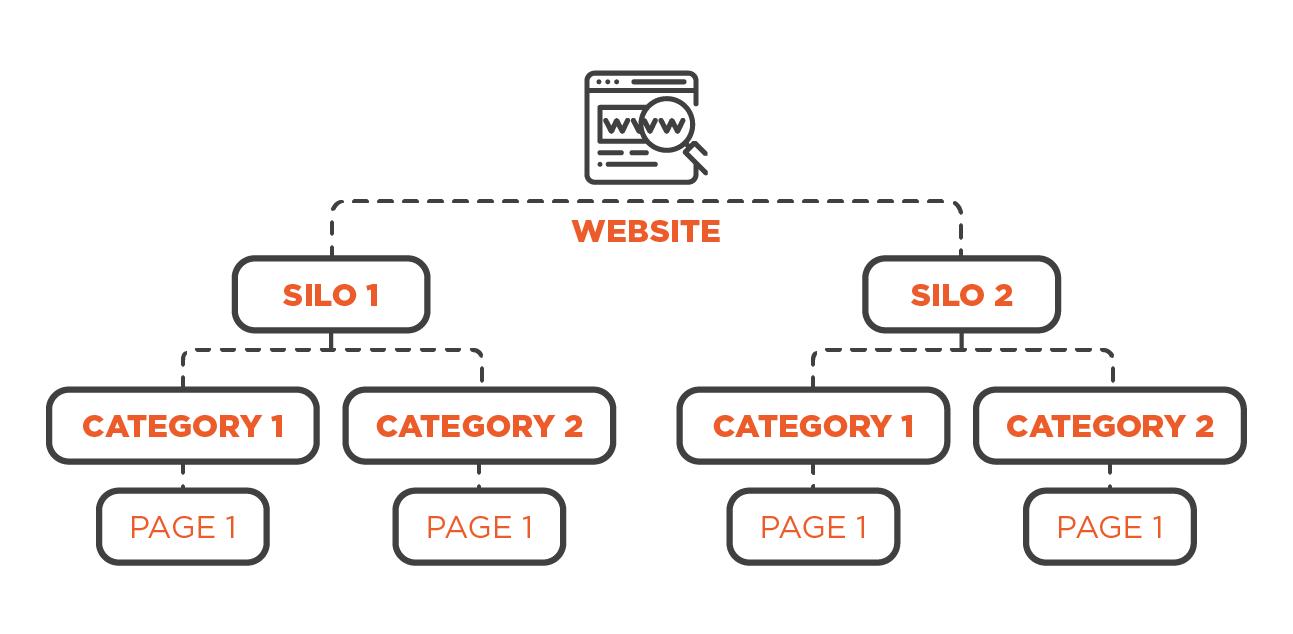 E-commerce website catalogue structure photo