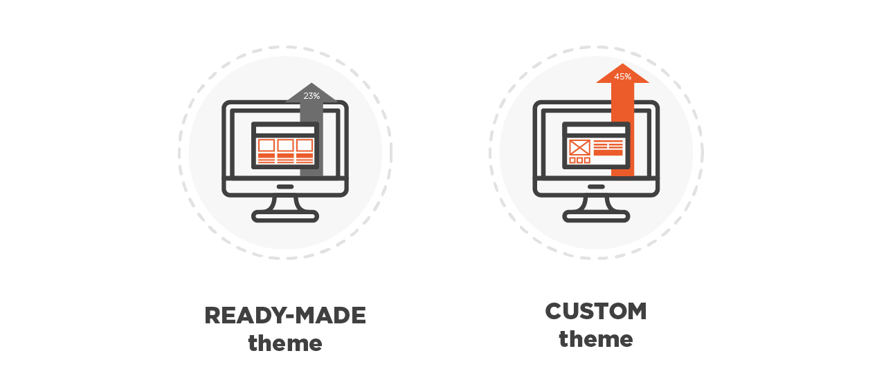 Ready made design theme vs custom design