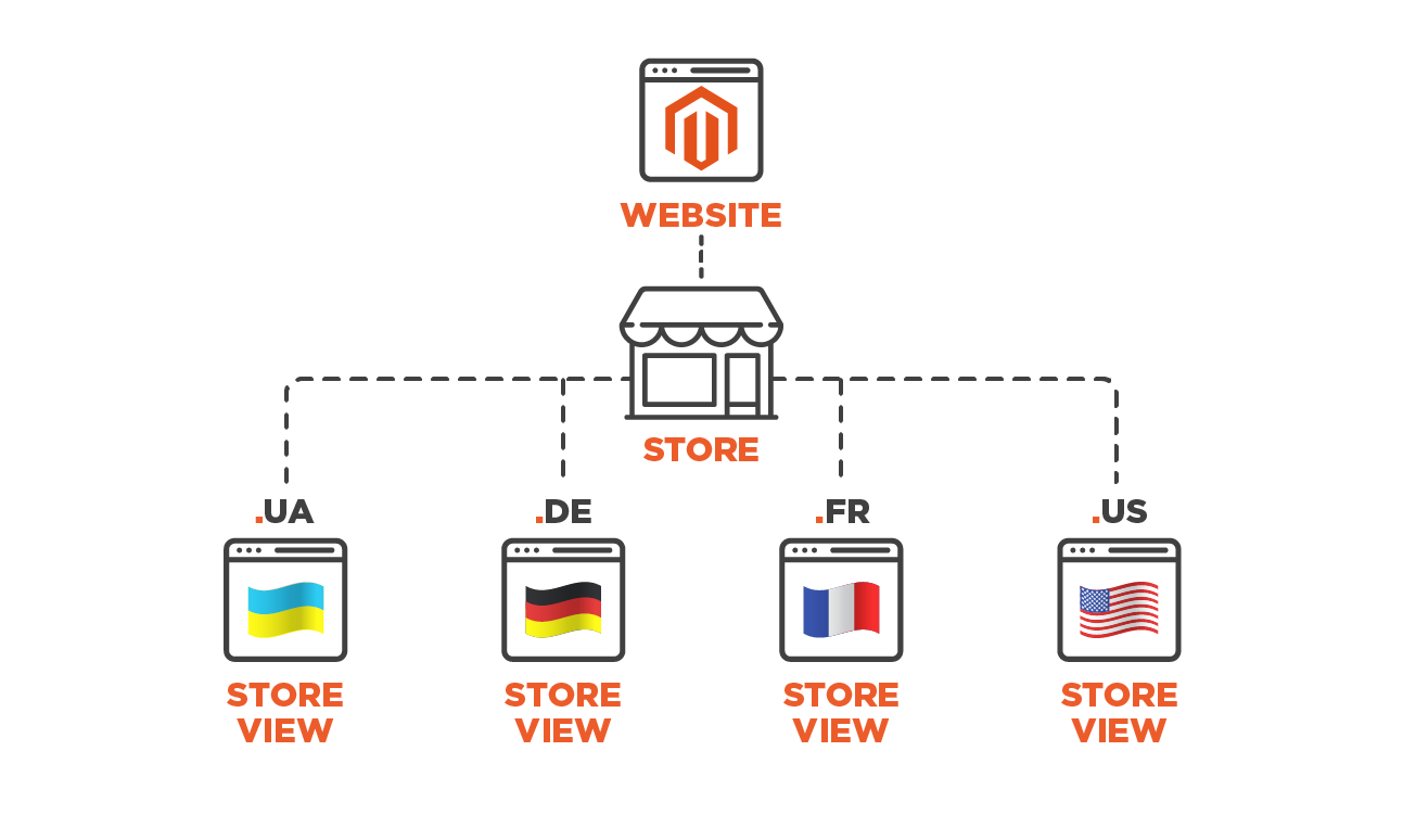 Separate Magento 2 store views for different language versions photo