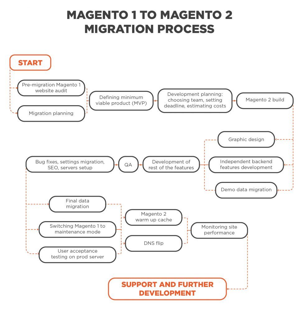 Magento 1 to Magento 2 migration process image