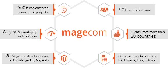 About Magecom