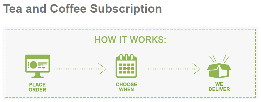Product subscription functionality in Magento 2