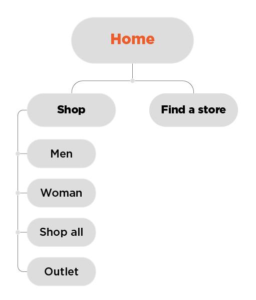 Ecommerce catalog structure