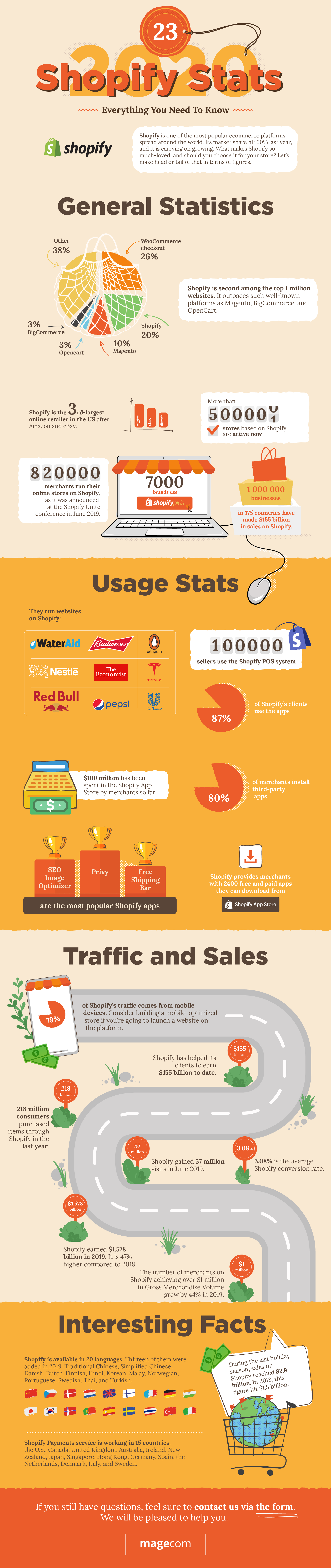 Shopify Statistics 2020 Infographics
