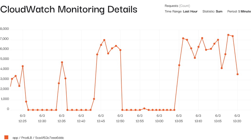 Example of the dynamics by the number of requests and periods in Amazon CloudWatch graph